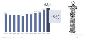 Graphiques représentatif de l'évolution des ventes de BD en France depuis 2010 par GfK